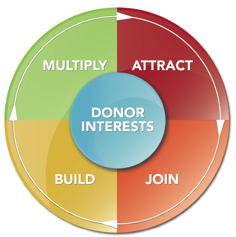 donor engagement strategies
